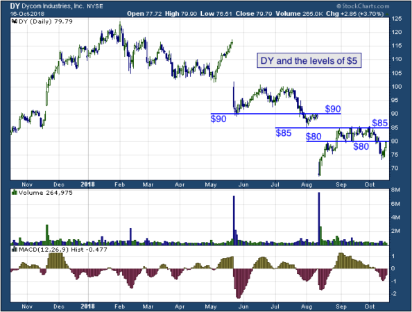 1-year chart of Dycom (NYSE: DY)