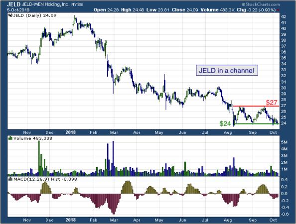 1-year chart of PTC (NYSE: JELD)