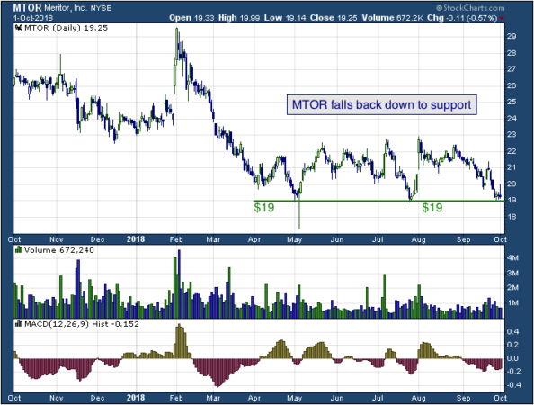 1-year chart of Meritor (NYSE: MTOR)