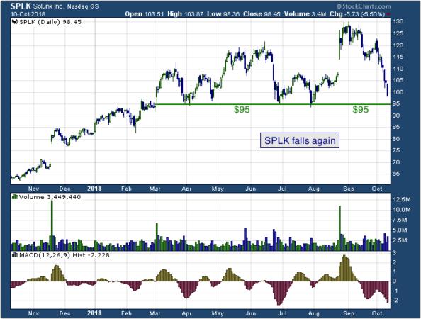 1-year chart of Splunk (NASDAQ: SPLK)