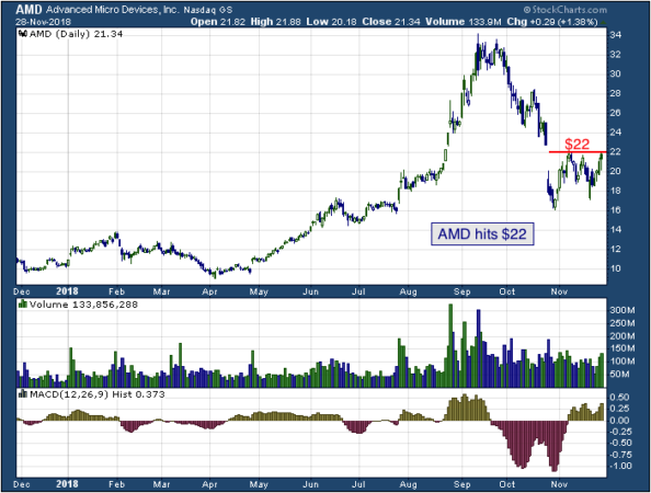 1-year chart of Advanced (NASDAQ: AMD)