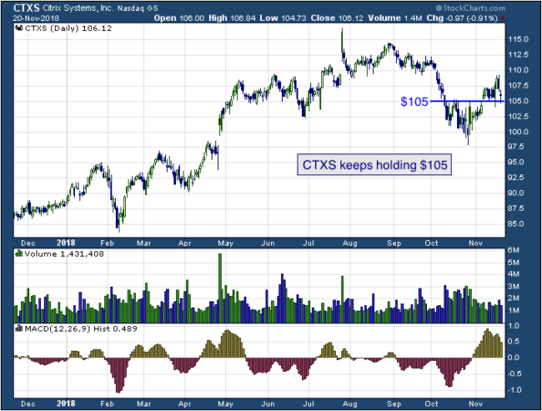 1-year chart of Citrix (NASDAQ: CTXS)