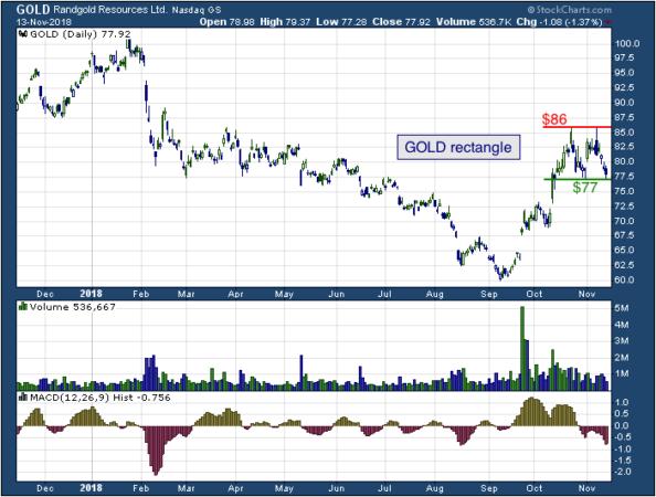 1-year chart of Rangold (NASDAQ: GOLD)