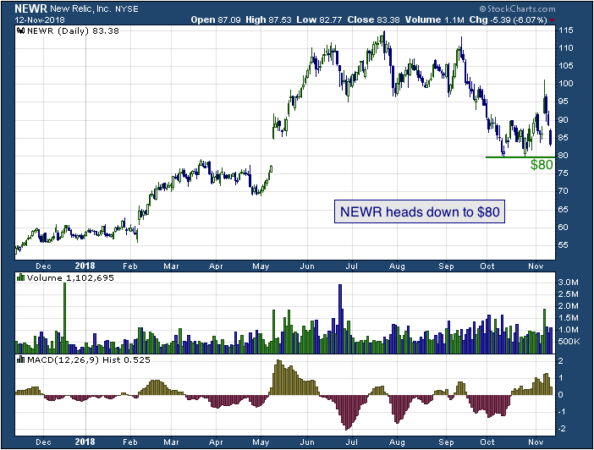 1-year chart of Relic (NYSE: NEWR)