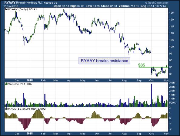 1-year chart of Ryanair (NASDAQ: RYAAY)