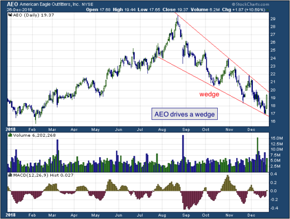 1-year chart of American (NYSE: AEO)