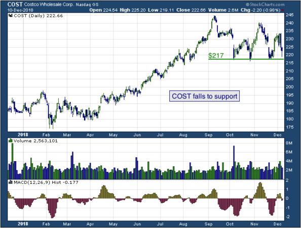 1-year chart of Costco (NASDAQ: COST)