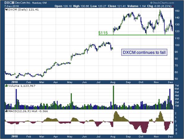 1-year chart of DexCom (NASDAQ: DXCM)