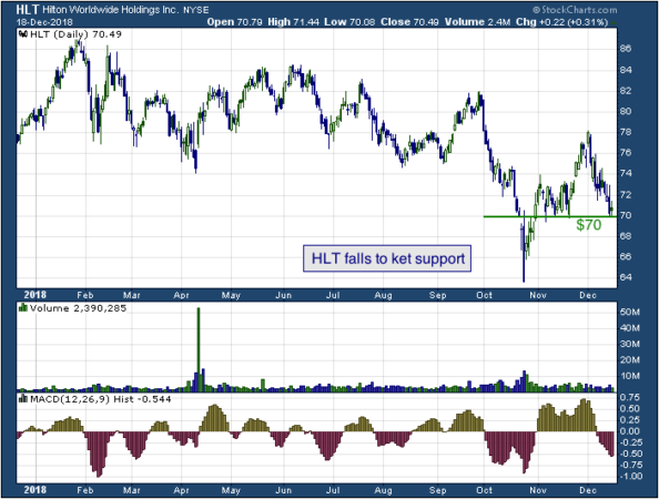 1-year chart of Hilton (NYSE: HLT)
