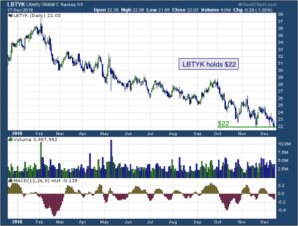 1-year chart of Liberty (NASDAQ: LBTYK)