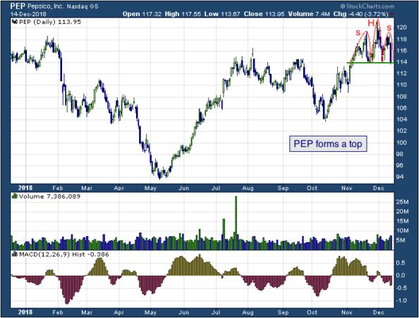 1-year chart of Pepsi (NASDAQ: PEP)