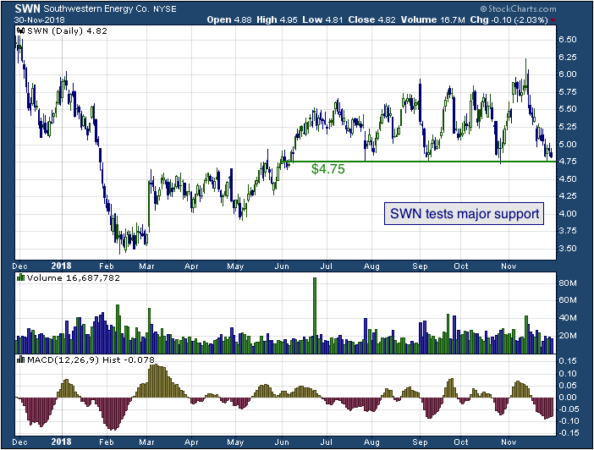 1-year chart of Southwestern (NYSE: SWN)