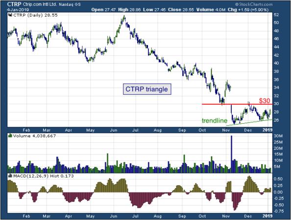 1-year chart of Ctrip (NASDAQ: CTRP)