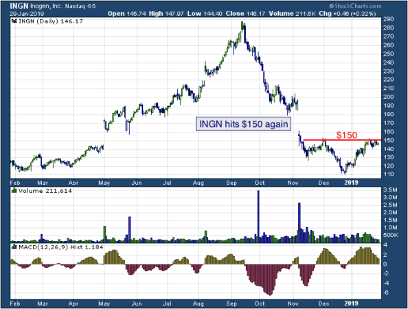 1-year chart of Inogen (NASDAQ: INGN)