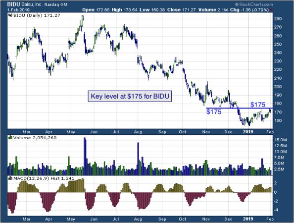 1-year chart of Baidu (NASDAQ: BIDU)