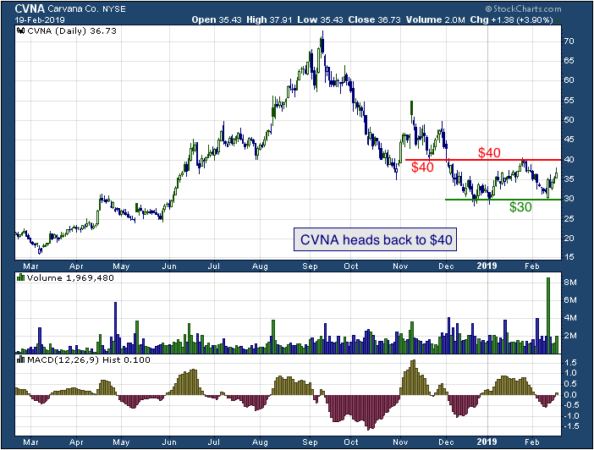 1-year chart of Carvana (NYSE: CVNA)