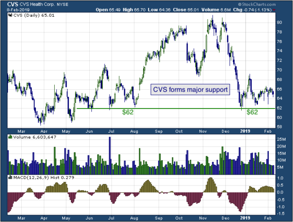 1-year chart of CVS (NYSE: CVS)