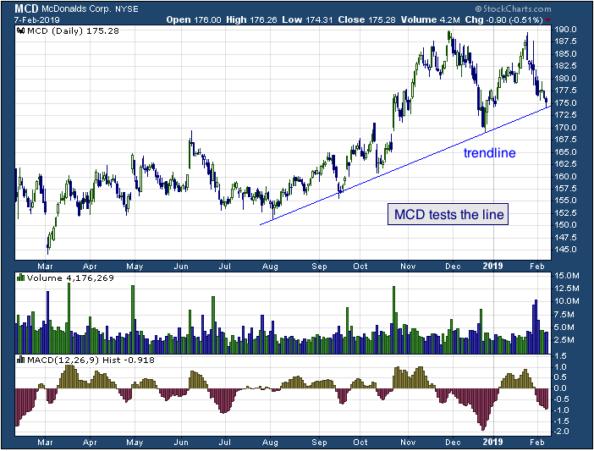 1-year chart of McDonalds (NYSE: MCD)