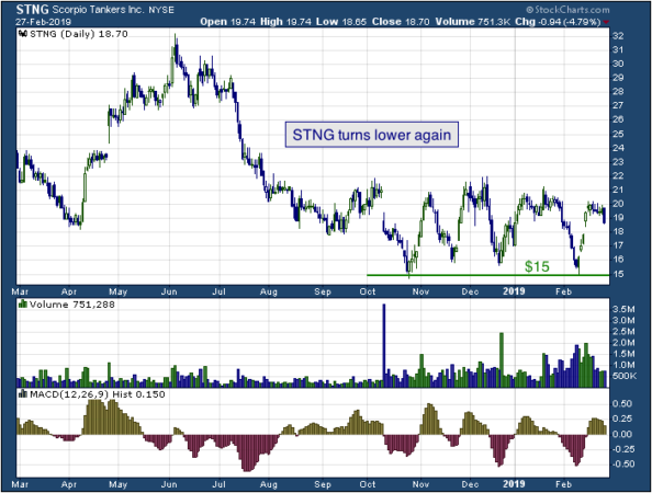1-year chart of Scorpio (NYSE: STNG)