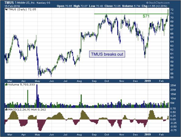 1-year chart of T (NASDAQ: TMUS)