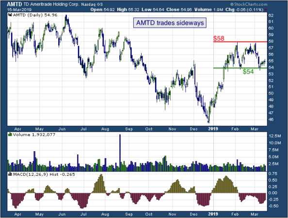 1-year chart of TD (NASDAQ: AMTD)