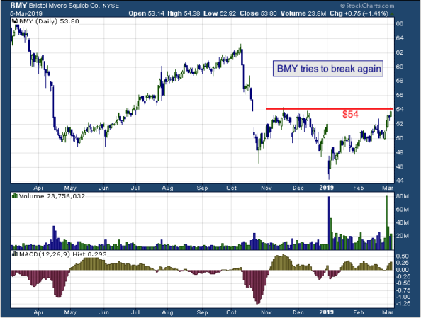 1-year chart of Bristol (NYSE: BMY)