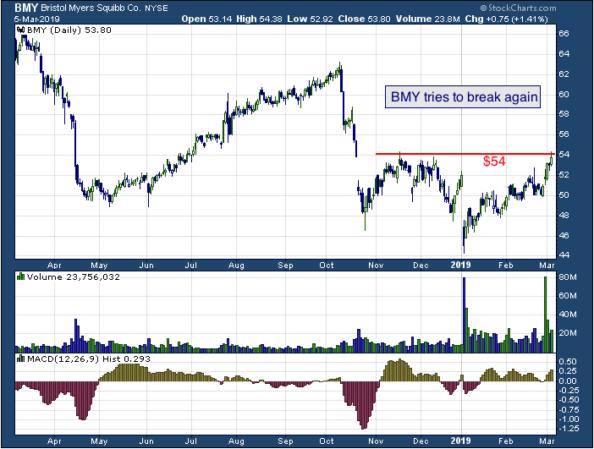 1-year chart of Bristol (NYSE: BMY)