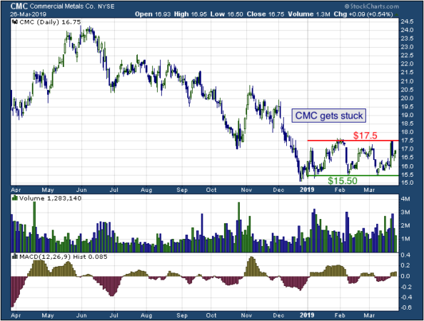 1-year chart of Commercial (NYSE: CMC)