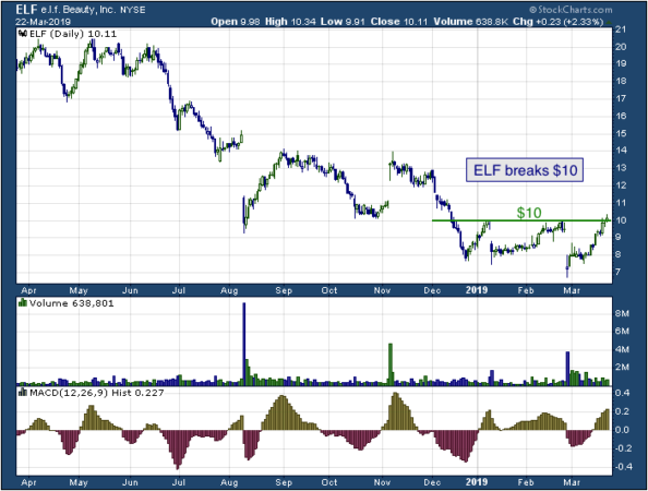1-year chart e.l.f. (NYSE: ELF)