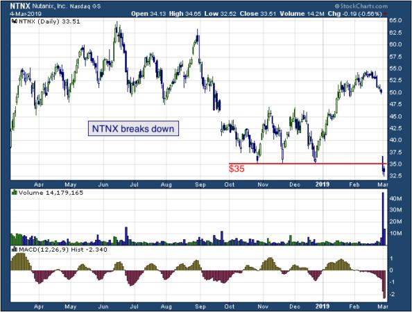 1-year chart of Nutanix (NASDAQ: NTNX)