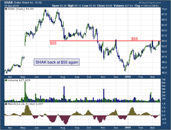 1-year chart of Shack (NYSE: SHAK)