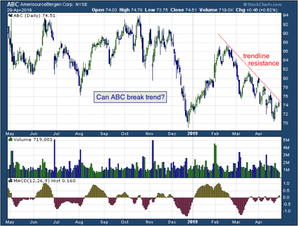 1-year chart of Bergen (NYSE: ABC)