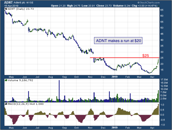 1-year chart of Adient (NYSE: ADNT)