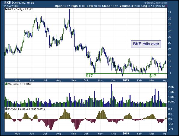 1-year chart of Southwestern (NYSE: BKE)