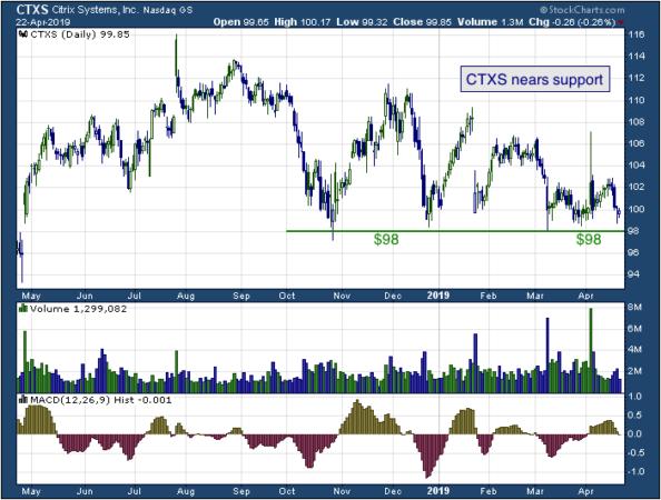 1-year chart of Citrix (NASDAQ: CTXS)