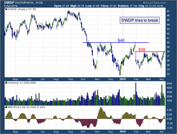 1-year chart of First (NYSE: DWDP)