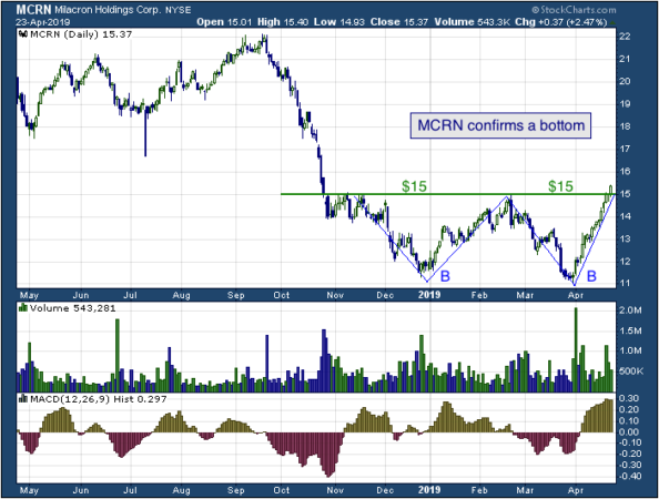 1-year chart of Milacron (NYSE: MCRN)