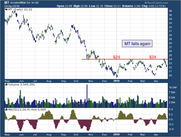 1-year chart of Arcelor (NYSE: MT)