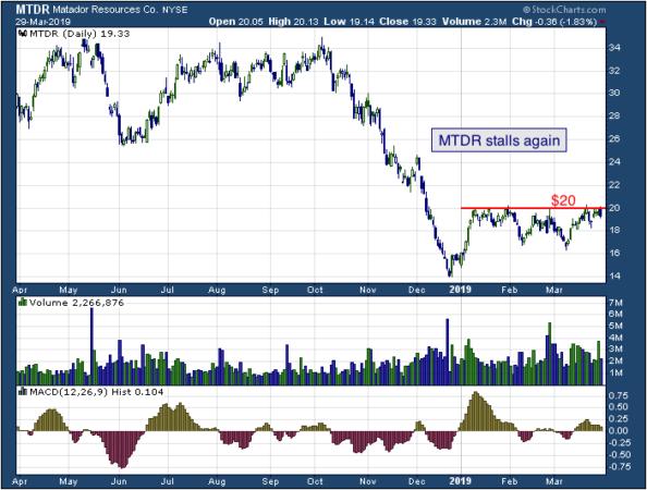 1-year chart of Matador (NYSE: MTDR)