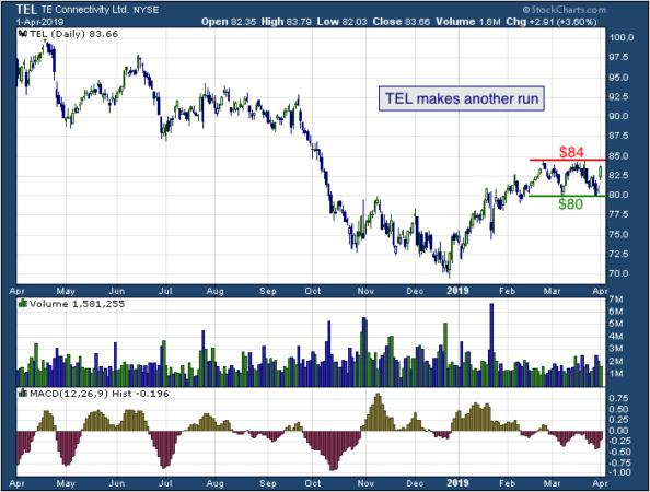 1-year chart of TE (NYSE: TEL)