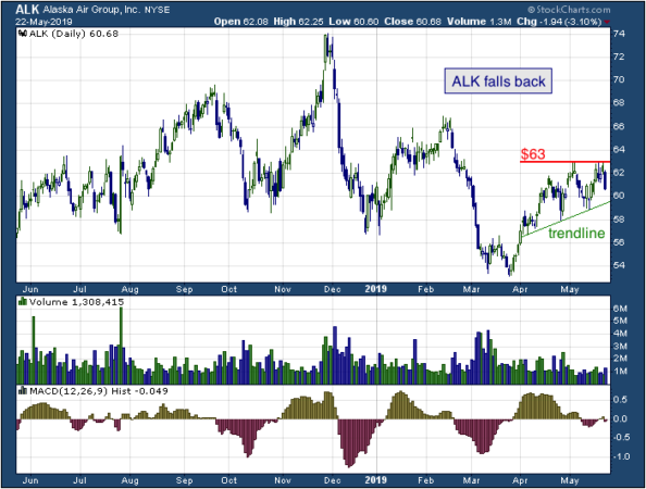 1-year chart of Alaska (NYSE: ALK)