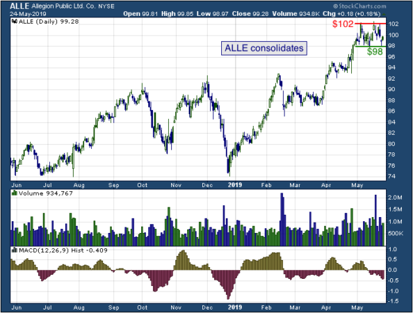1-year chart of Allegion (NYSE: ALLE)