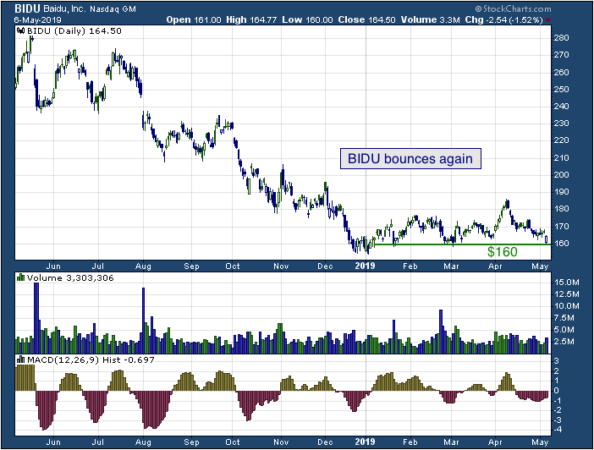 1-year chart of Baidu (NASDAQ: BIDU)