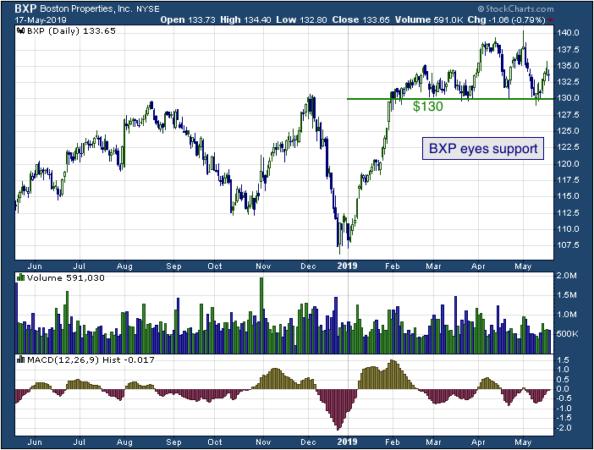 1-year chart of Boston Properties (NYSE: BXP)