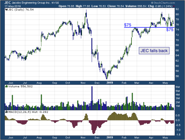 1-year chart of Jacobs (NYSE: JEC)