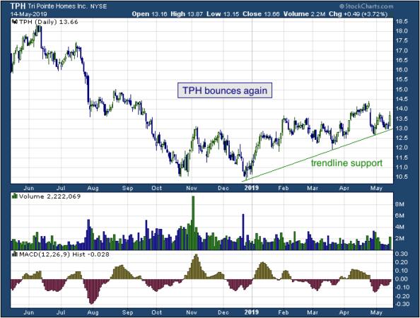 1-year chart of TRI (NYSE: TRI)