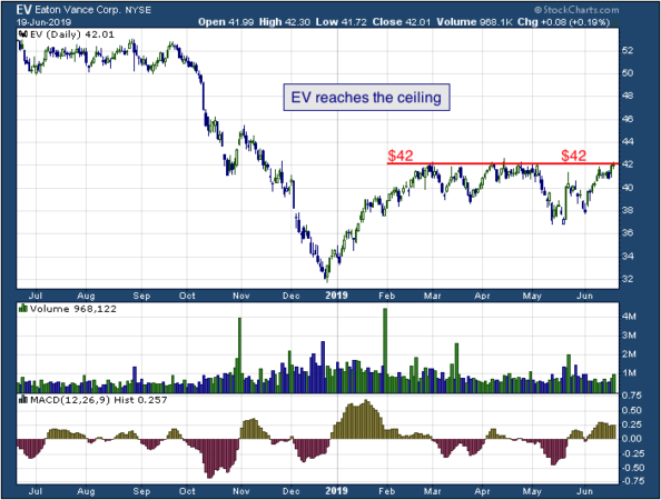 1-year chart of Eaton (NYSE: EV)
