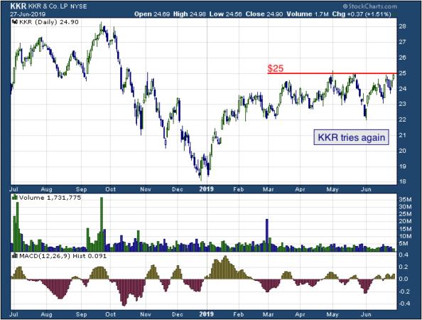 1-year chart of KKR (NYSE: KKR)