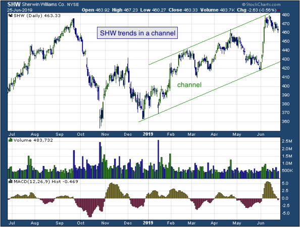 1-year chart of Sherwin (NYSE: SHW)