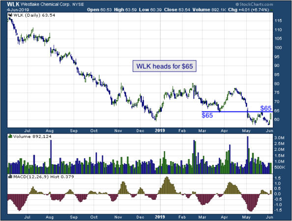 1-year chart of Westlake (NYSE: WLK)